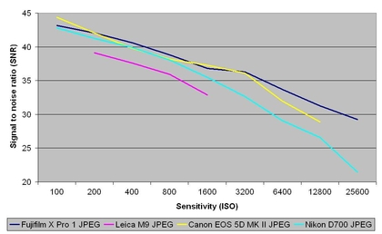 Fujifilm x pro 1 review jpeg signal to noise ratio