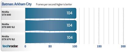 EVGA GeForce GTX 690 benchmarks